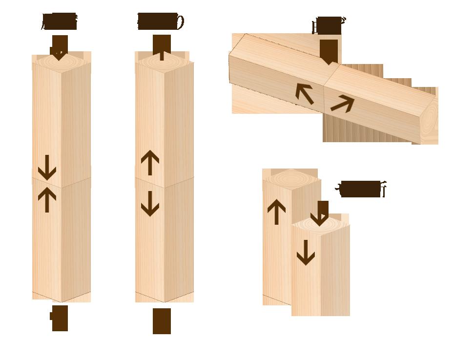 柱・土台に桧を使用する理由について
